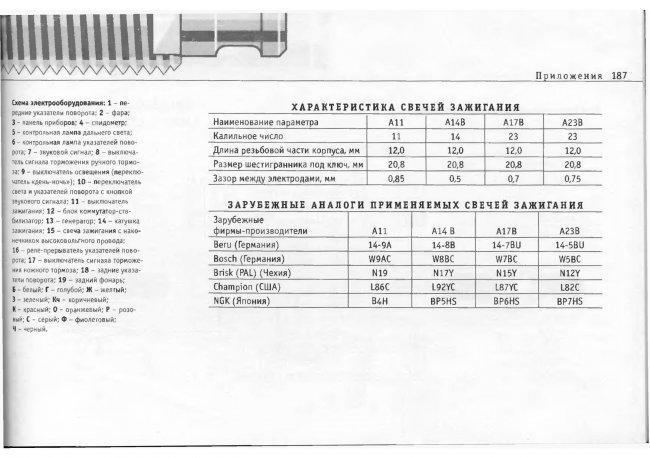 ЗиД 50 Схемы